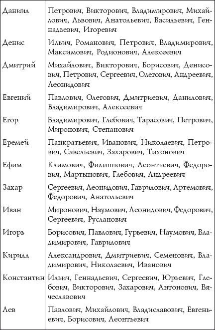 Модные фамилии и имена