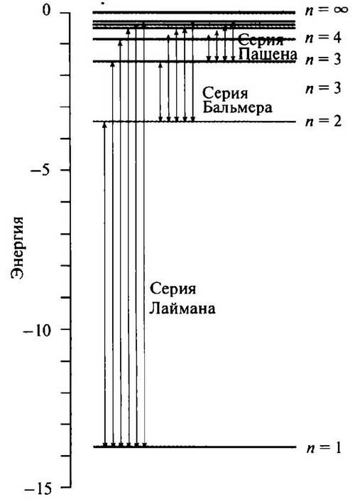 История лазера