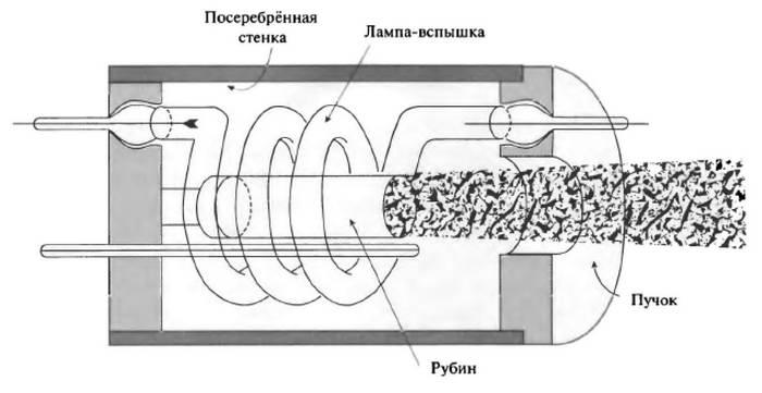 Книга: История лазера