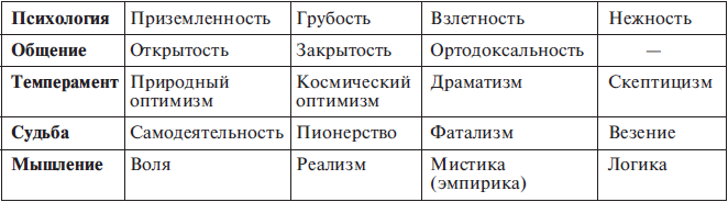 структурный гороскоп григория кваши браки