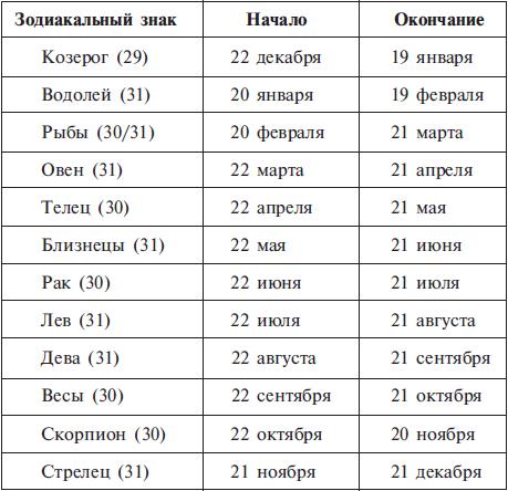 гороскоп переходные случаи весы-скорпион достойными