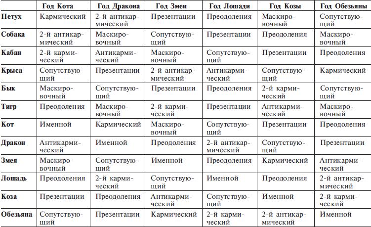 векторный гороскоп таблица