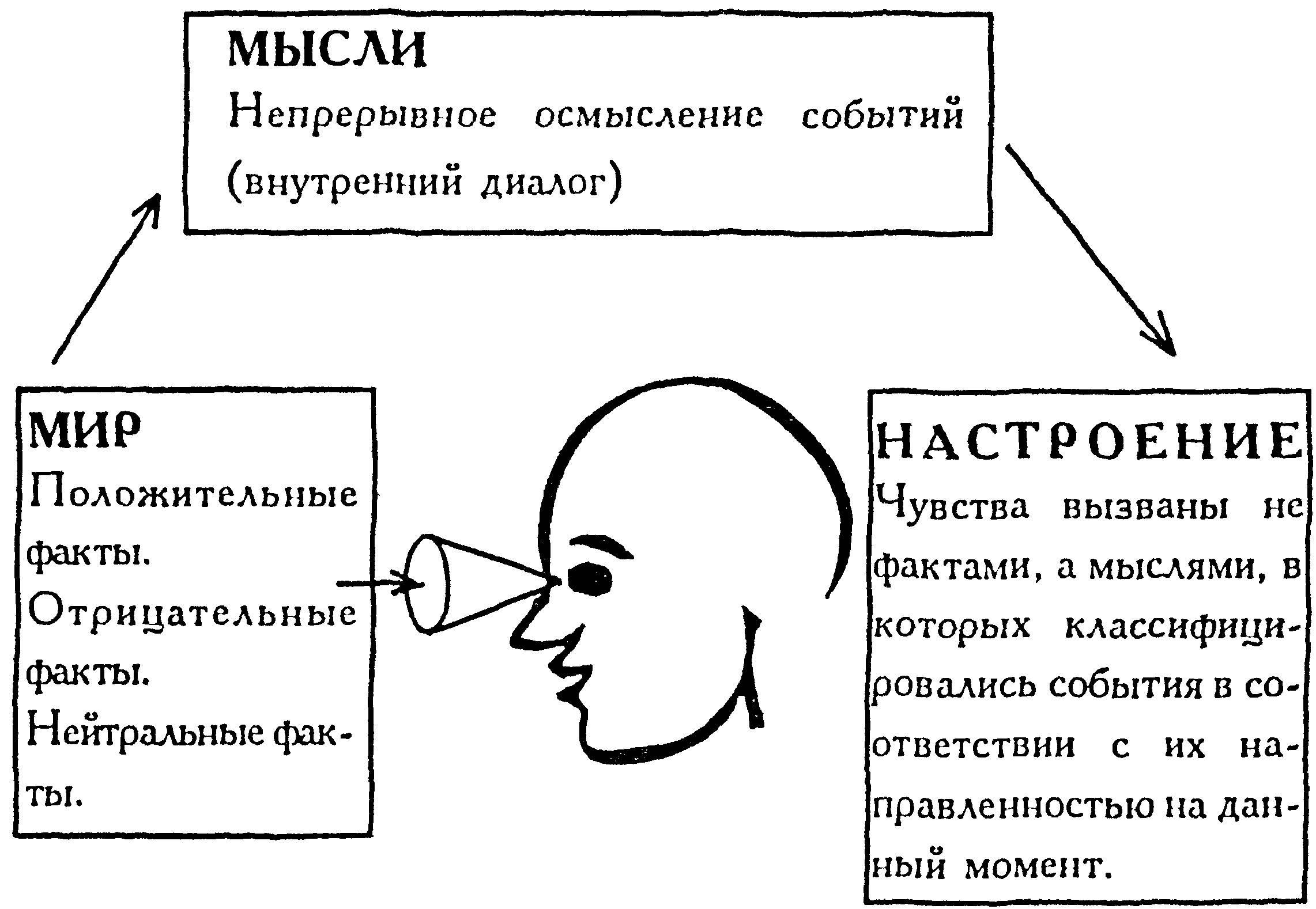 Терапия Когнитивная