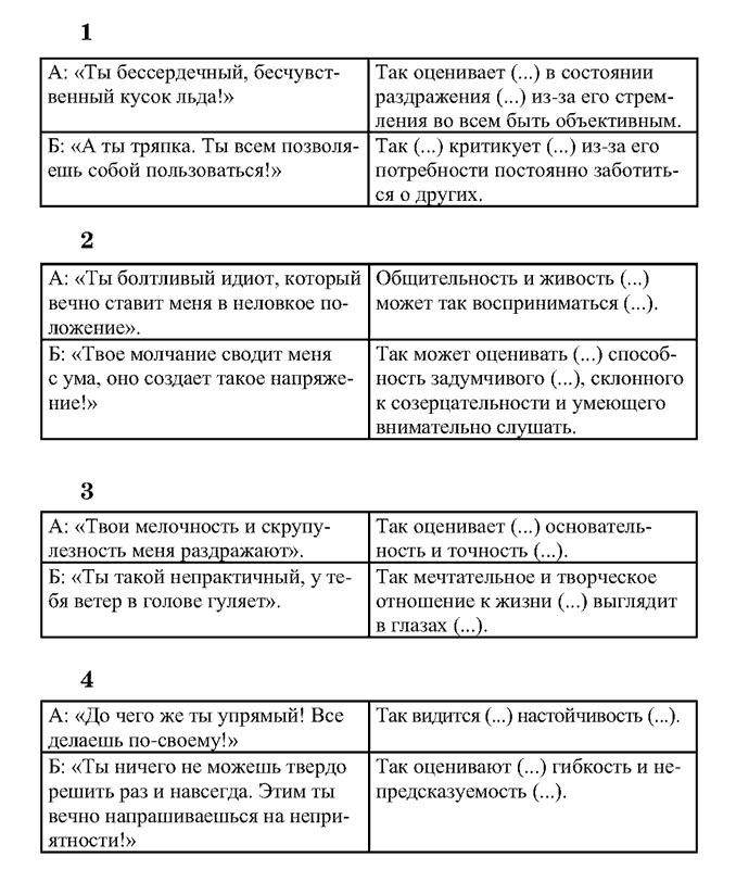 Психотипы и формирование команды