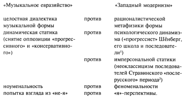 «Евразийское уклонение» в музыке 1920-1930-х годов