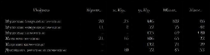 показатели «левизны» рифмы