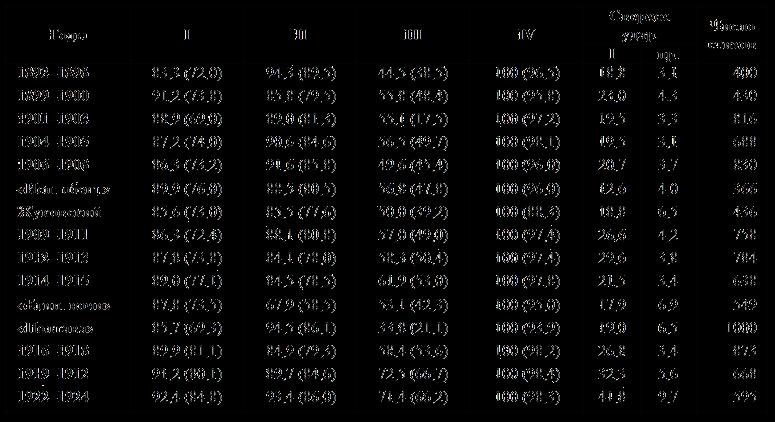 Таблица составлена по