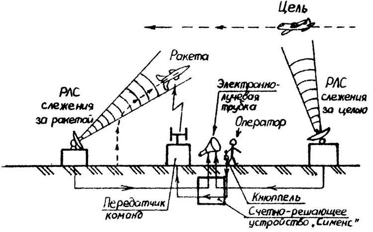 Схема наведения ЗУР «