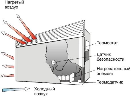 Современный дачный электрик