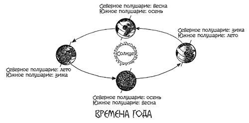 Астрономия для 'чайников'