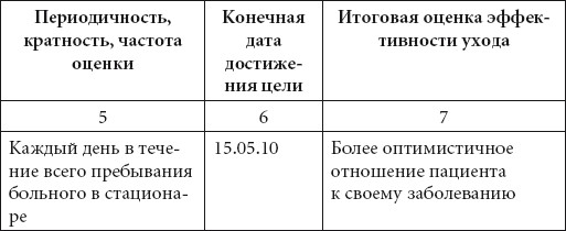 Справочник медсестры. Практическое руководство