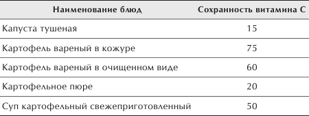 Таблица содержания витаминов в продуктах возрасту таблица