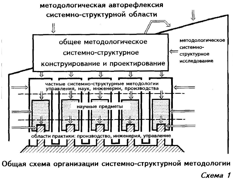 Структурных схем организации