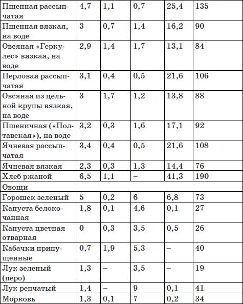 Кетогенная диета меню на неделю рецептами и списком