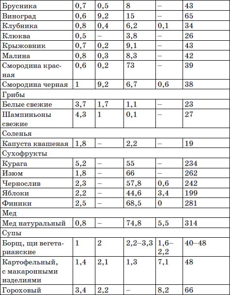 Диета аткинса таблица продуктов 14