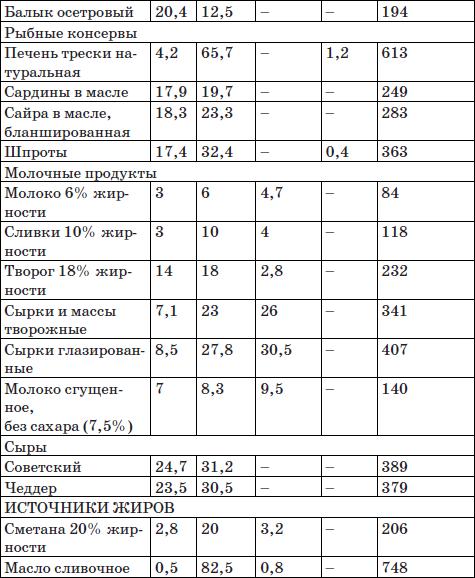 Кетогенная диета результаты