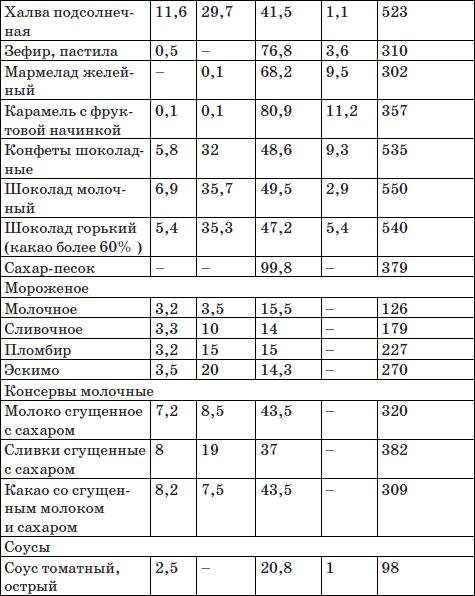 Диета аткинса таблица углеводов