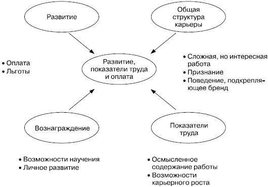 Книга: Практика управления