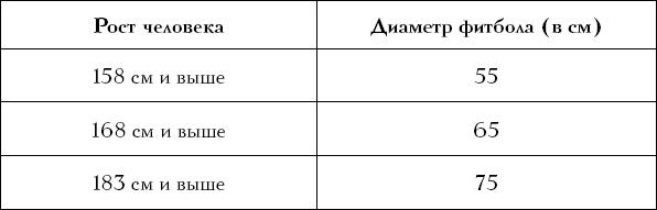 таблица лечебной гимнастики