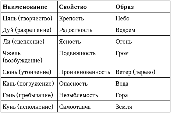 Знаки и символы. Как научиться читать подсказки судьбы