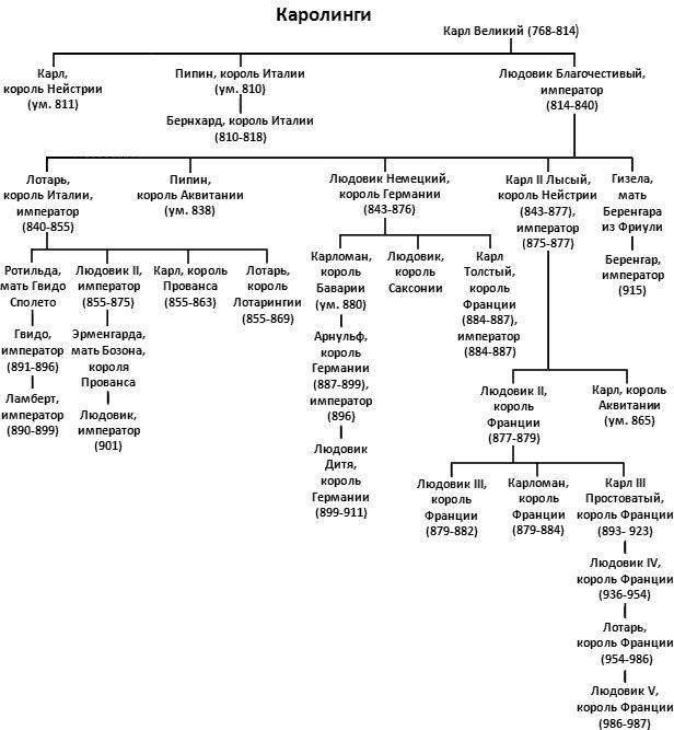 Раннее Средневековье в хаосе