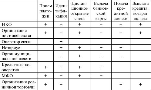 В банковской области коммерческого сегмента не используется индекс документа.