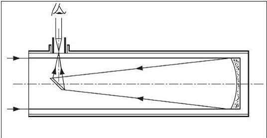 Схема рефлектора Ньютона