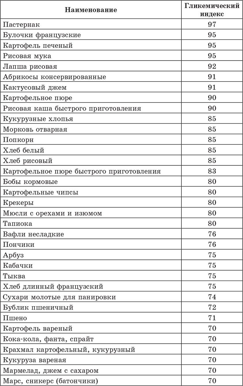 Углеводы в продуктах, гликемический индекс