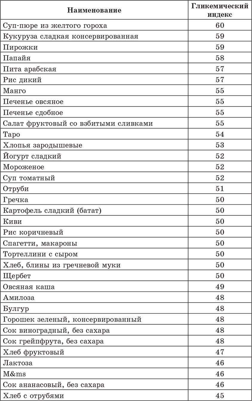 Скачать pdf таблица калорийности продуктов