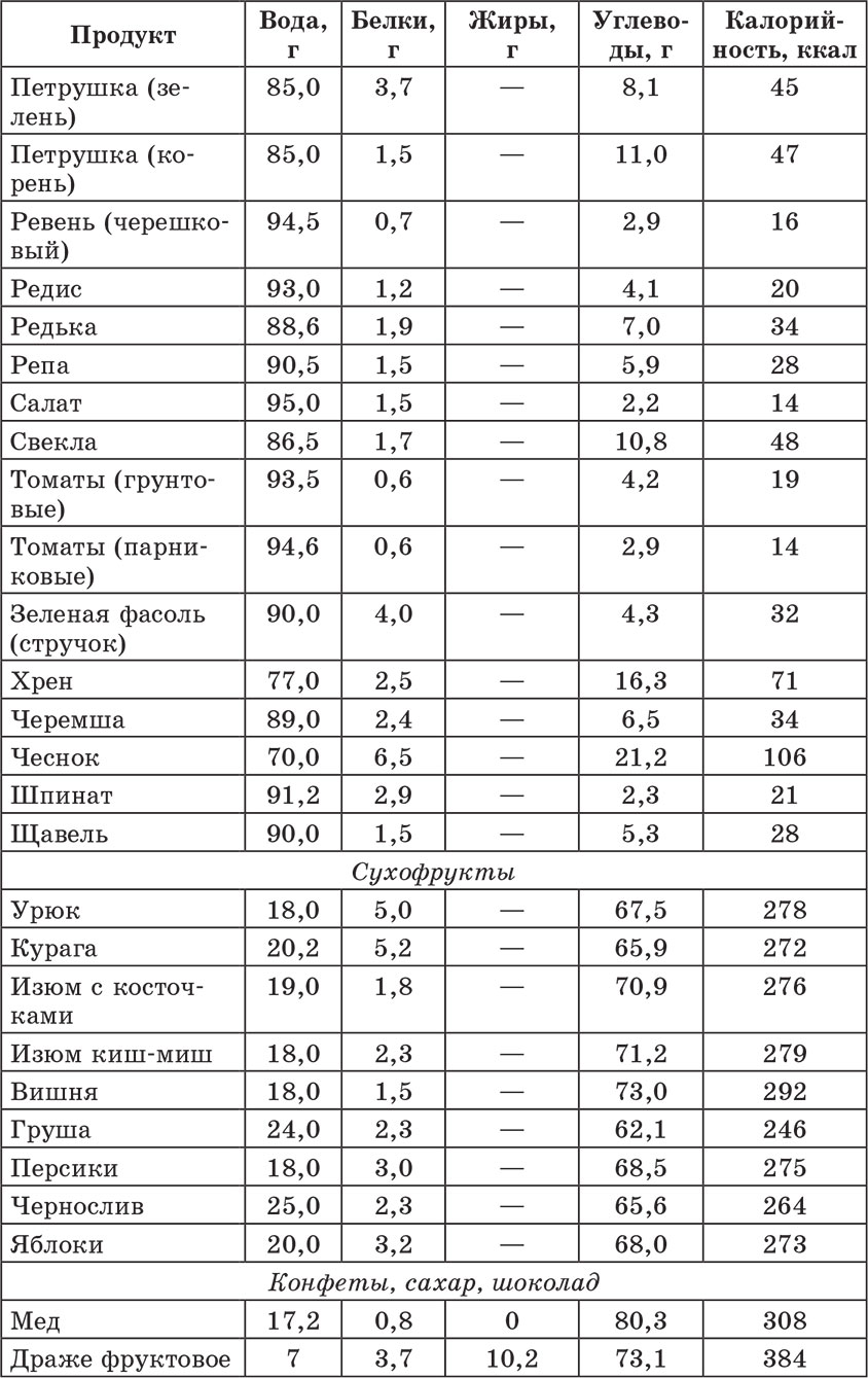 Пищевые продукты калорийность питательных веществ