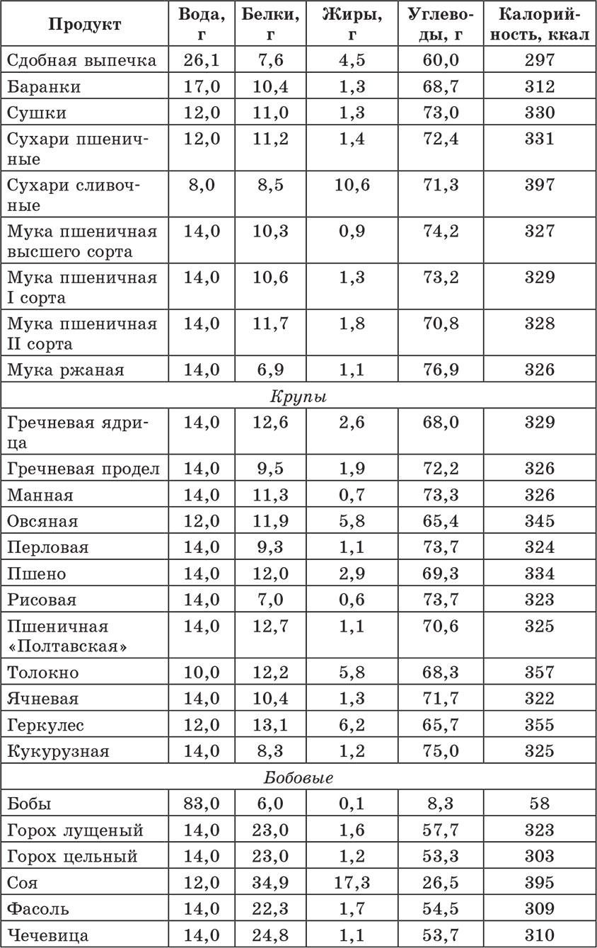 Таблица хе диабет готовые блюда