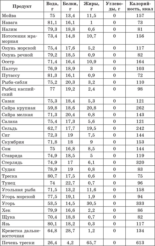 таблица калорий ежедневная