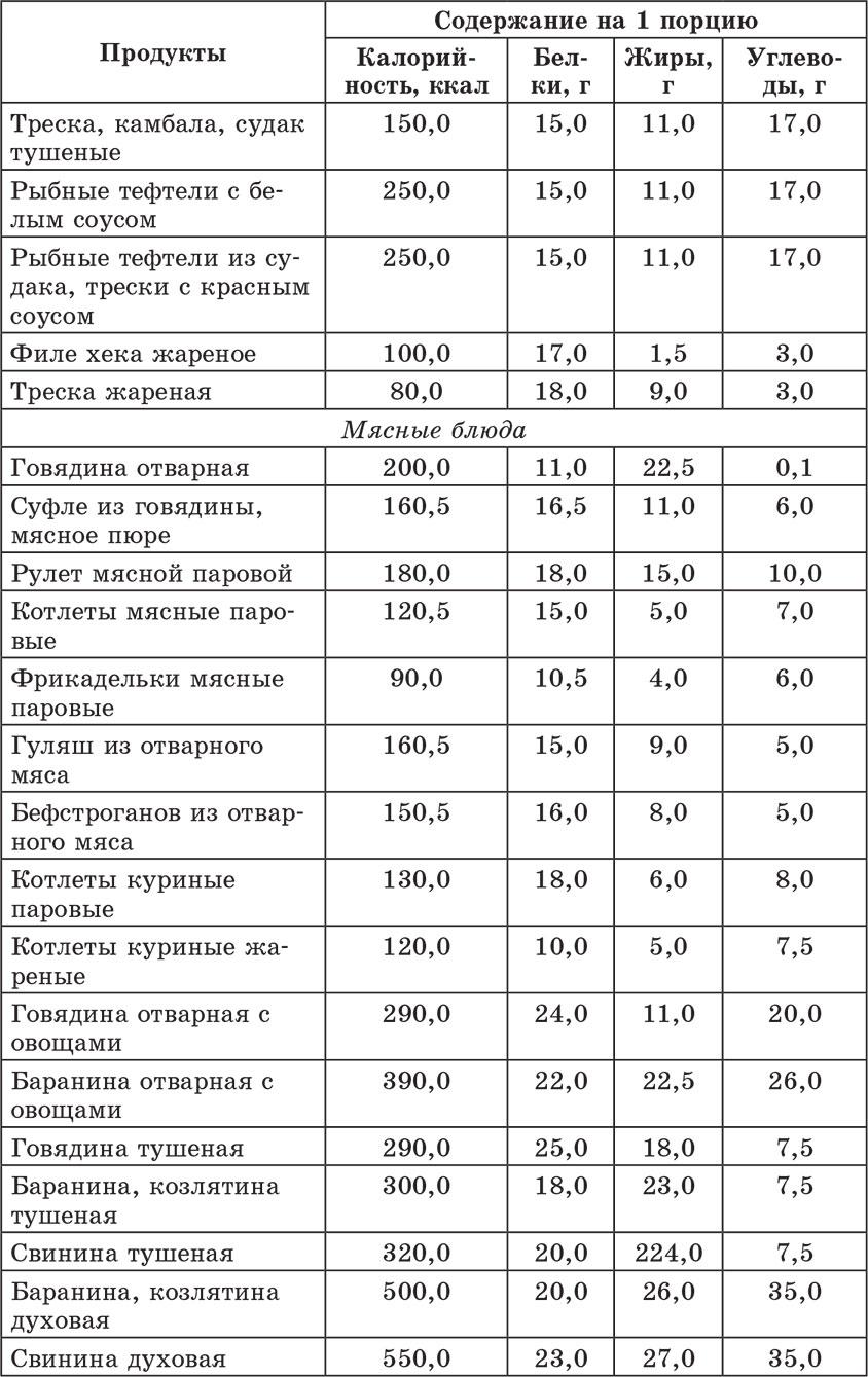 Список блюд кавказской кухни