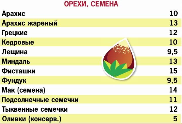 диете на кремлвской дней сидеть сколько нужно