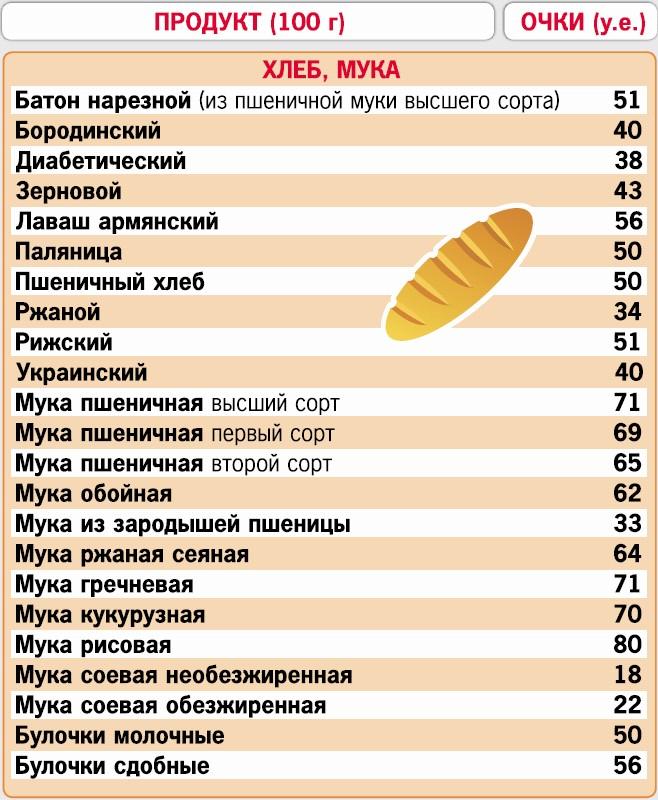 Винегрет по количеству очков таблицы кремлевской диеты