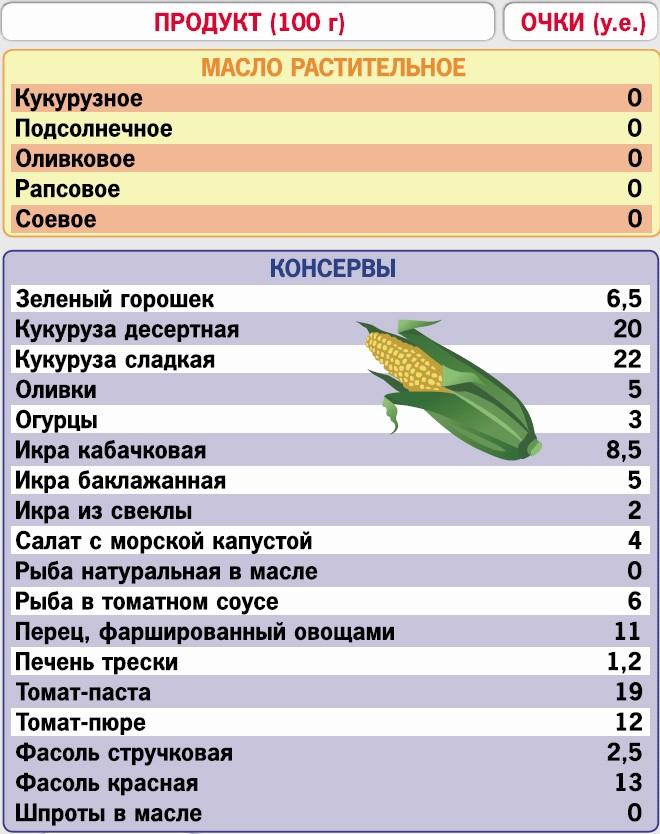 Кремлевская диета и настойка