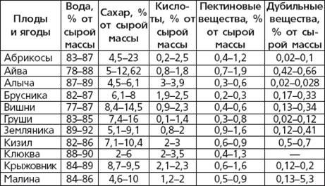 самогон таблица