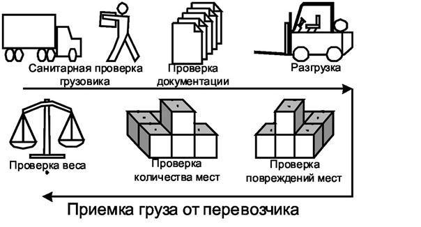 Инструкция Приемки Товаров На Склад Согласно Гост