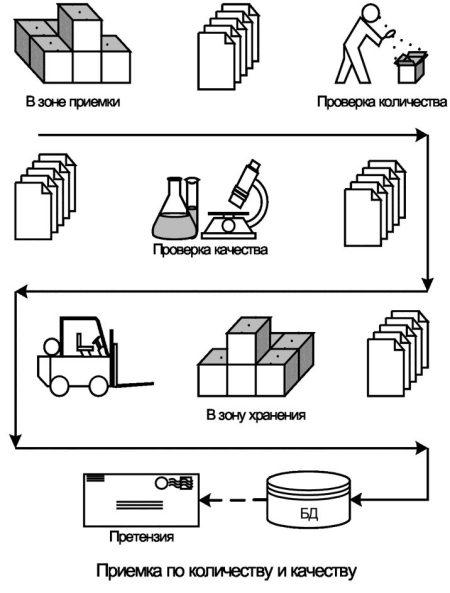 инструкция по приему товара на склад