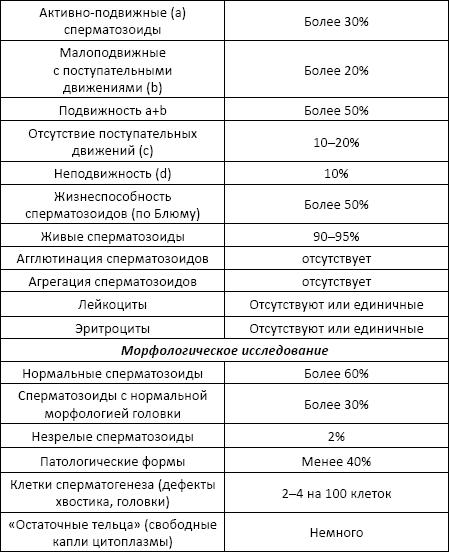 spermogramma-m-voykovskaya