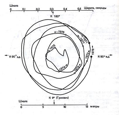 гринвичское время со знаком минус астрология