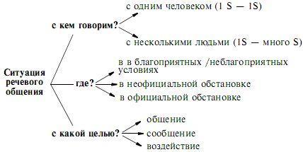 Психолингвистика. Теория речевой деятельности
