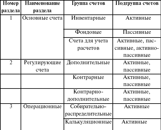 этапы государственной регистрации для ооо