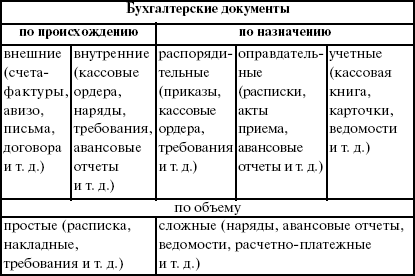 Складские бланки и формы по учету товаров и материалов.