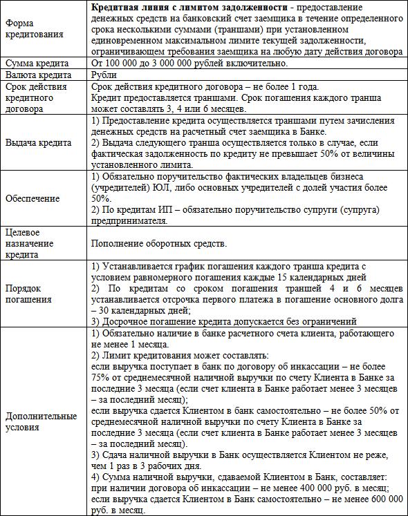 Условия кредитования (таблица)