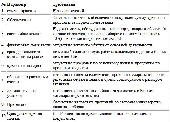Сравнительная таблица по кредитам для бизнеса кредит для малый бизнес