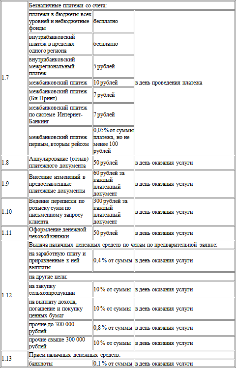 Открытие и ведение счетов в