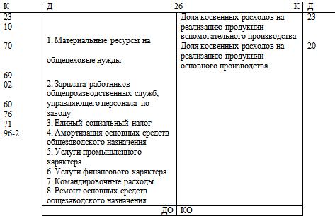 Учёт затрат на производство