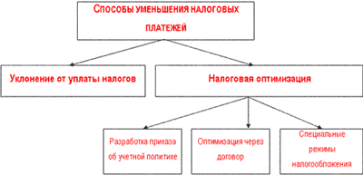 МЕТОДЫ ОПТИМИЗАЦИИ НАЛОГОВ   nauchforum ru