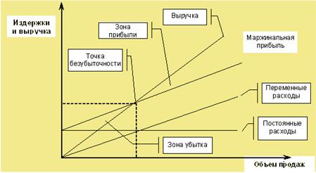 Метод начисления и кассовый метод: основные отличия